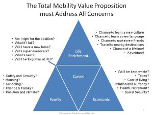 Total Mobility Value Proposition